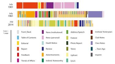 MIT_profiles_1901_1961_2014